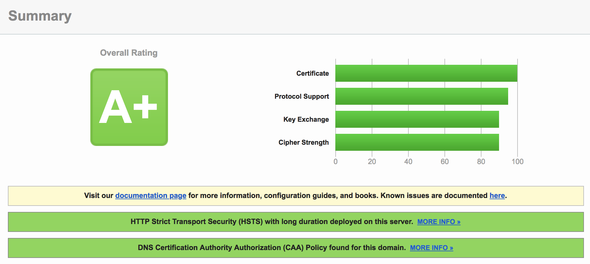 A+ on SSL Labs